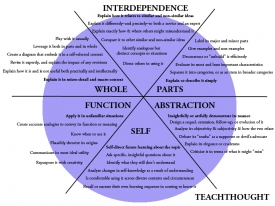 teachthought-simple-taxonomy-for-understanding