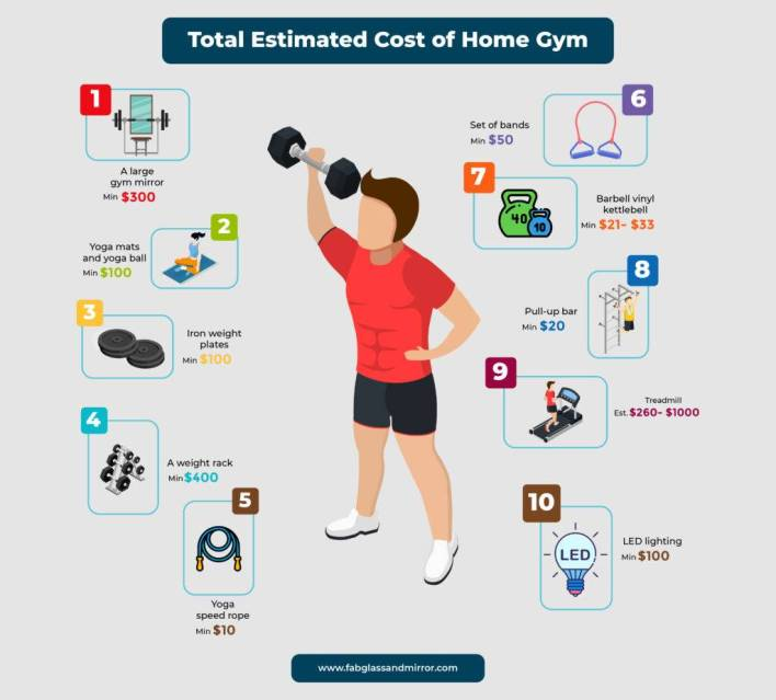 Total-estimated-cost-of-home-gym-infographic
