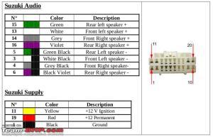 Ertiga DIY: Installing a 2DIN Stereo with Bluetooth  TeamBHP