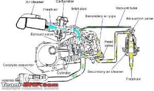 Engine Diagram Of Honda Activa Honda Wiring Diagrams