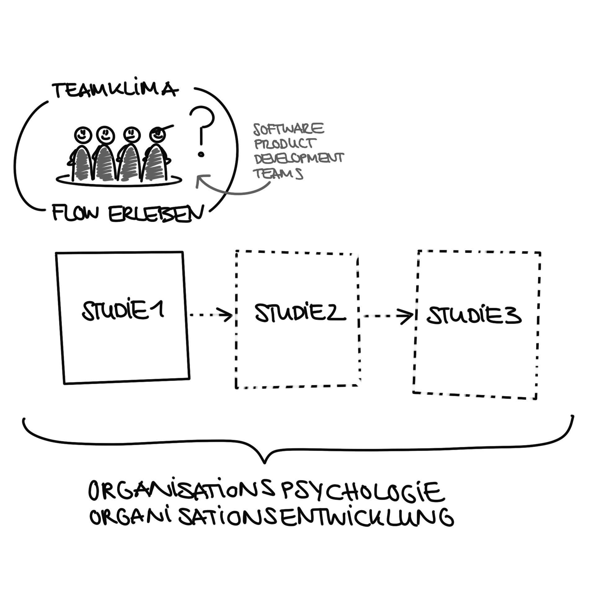 #teamagile Studie 01 - Teamklima & Flow-Erleben
