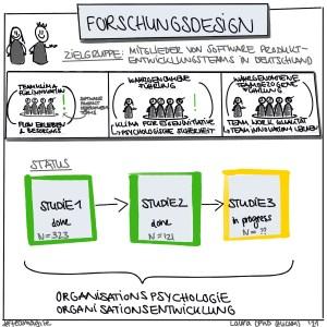 Studien in Software-Produktentwicklungsteams