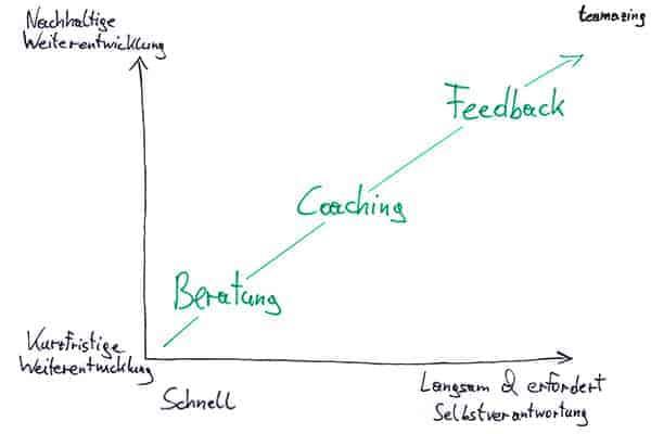 Unterschied zwischen Beratung, Coaching und Feedback
