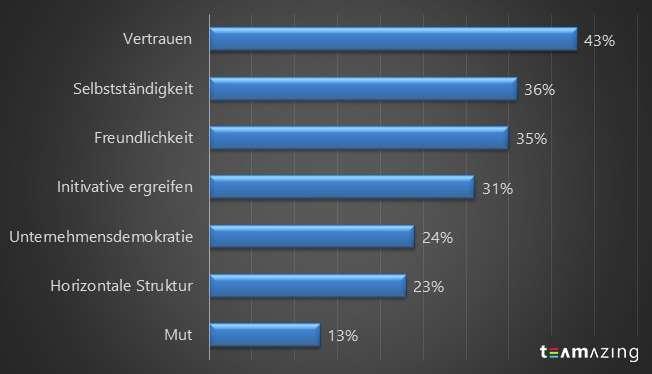 """Tabelle aus Daten der """"Human Experience"""" Studie von JLL"""