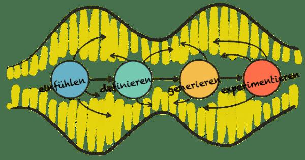 Die 4 Phasen des Design Thinking