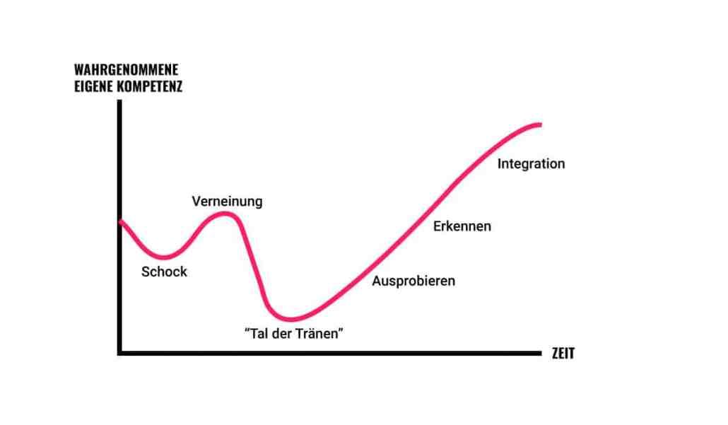 Die Phasen des Change Management