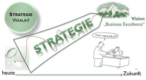 Der Weg von heute in die Zukunft. Warum die Vision beim Change Management so wichtig ist.