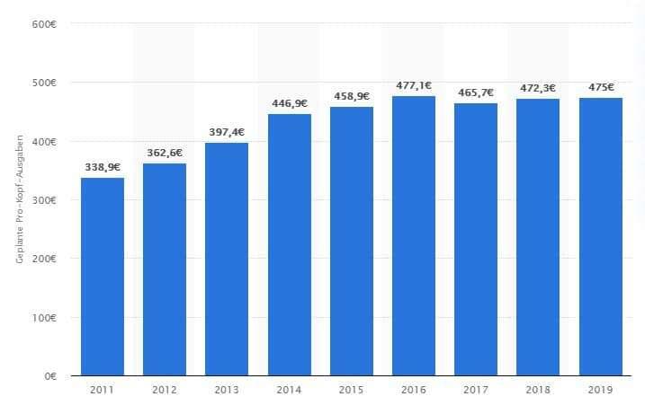 Durchschnittliche Ausgaben für Mitarbeitergeschenke