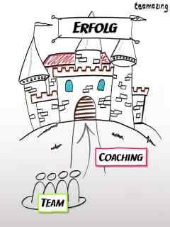 Coaching für Führungskräfte, um virtuelle Teams zum Erfolg zu führen