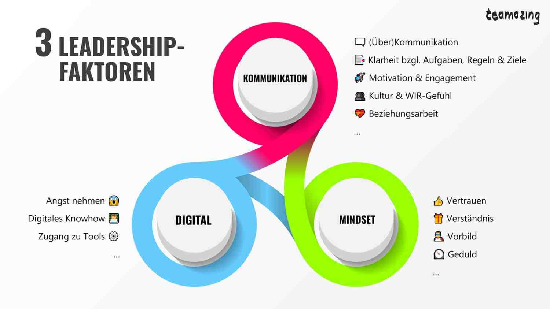 3 Leadership-Faktoren für virtuelle Teams