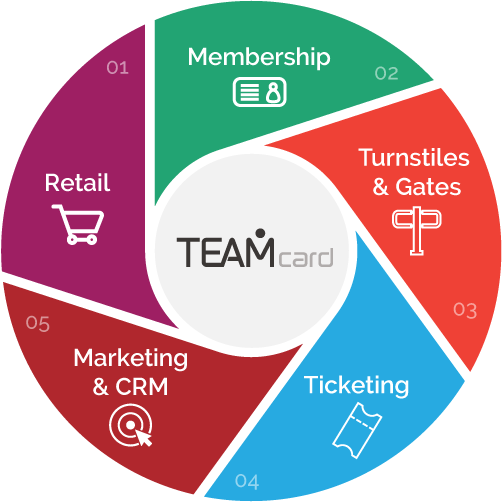 TeamCard diagram