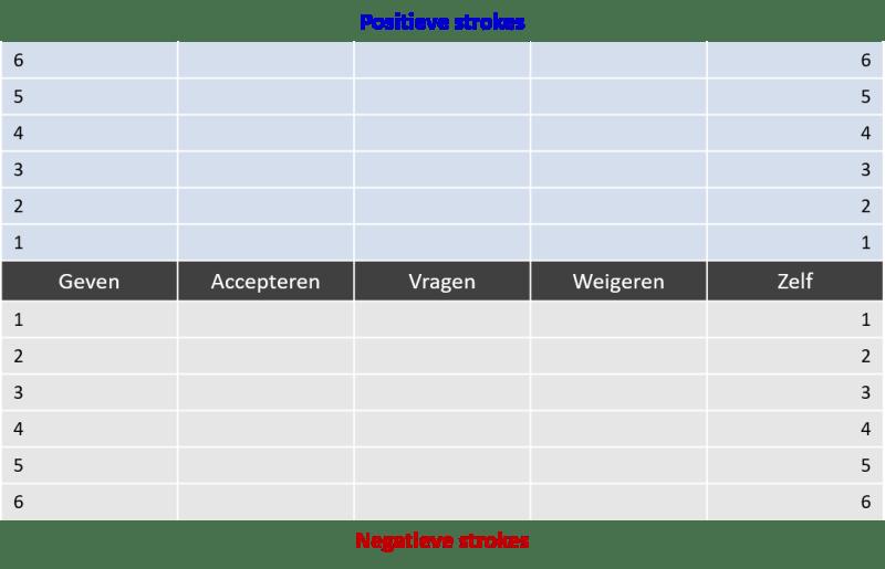 Stroke Profiel van McKenna uit Praktijkboek Teamcoaching van Martijn Vroemen