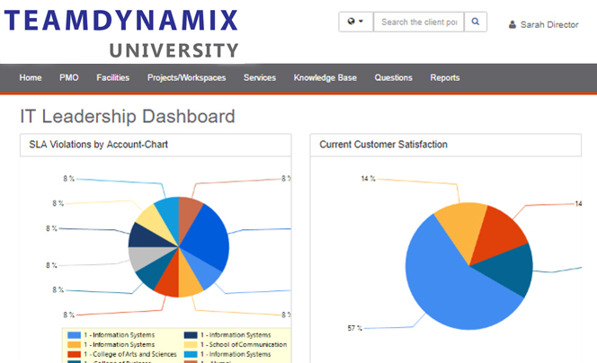 it service management (itsm) dashboards and reporting view for leadership