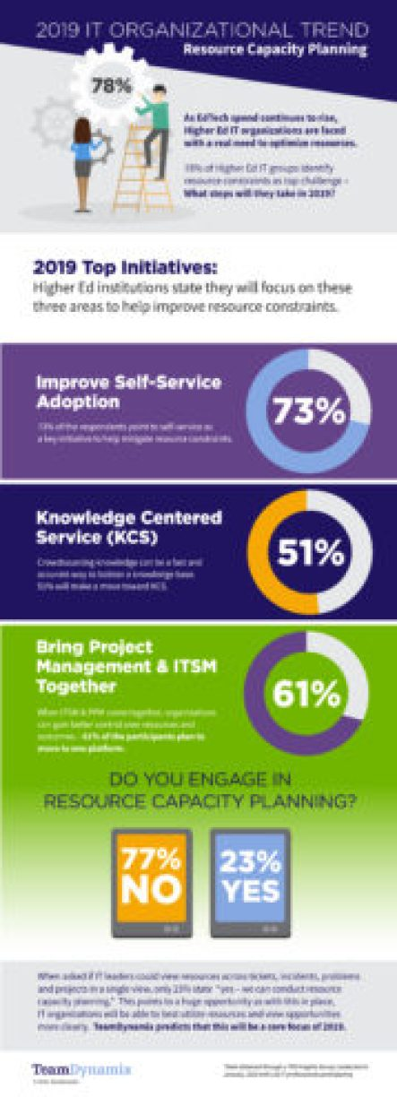 Infographic - TeamDynamix 2019 Higher Education IT Trends