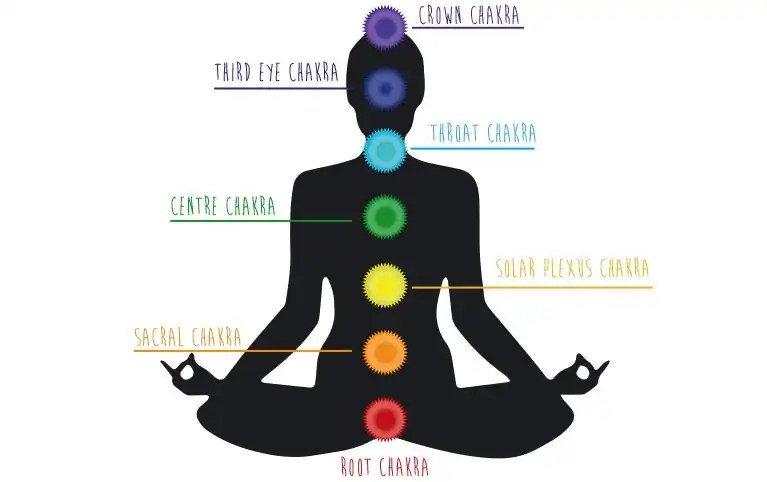 3 Top Reasons to Eat for Chakra Health