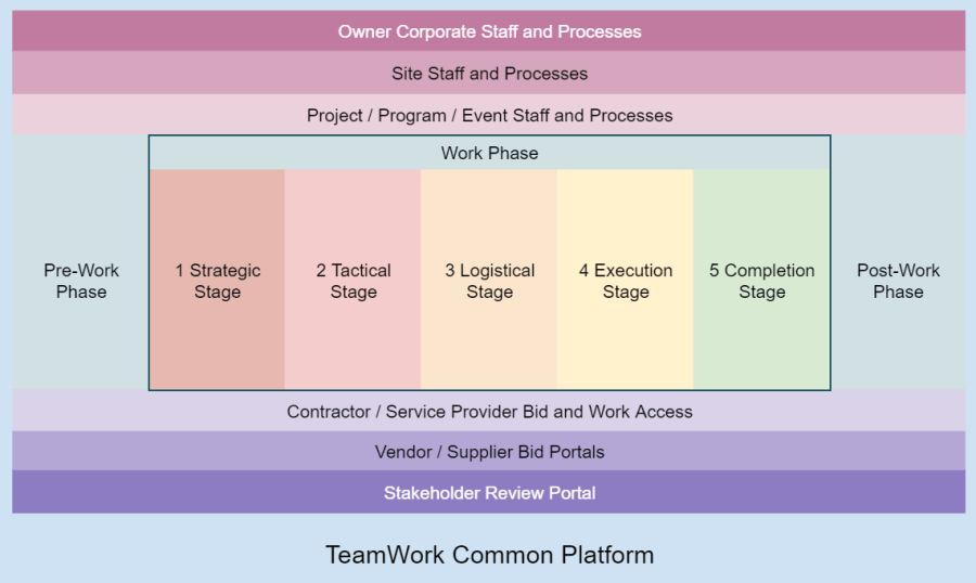 TeamWork Common Platform is your single place to collaborate.