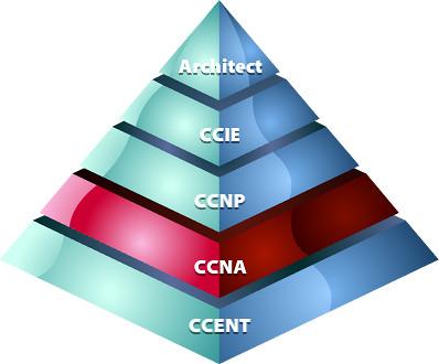 pyramid-ccna