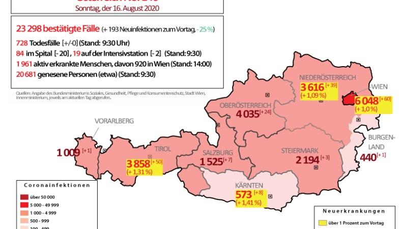 Coronavirus in Österreich : In vier Bundesländern über 1 Prozent Neuerkrankungen