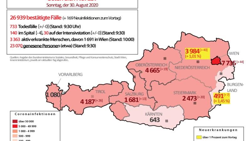 Coronavirus in Österreich : Niederösterreich als Coronaschwerpunkt – Entspannung in Wien