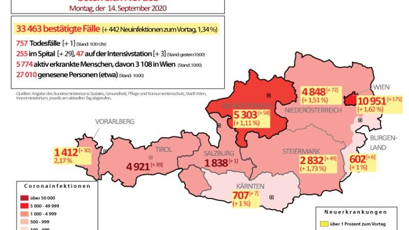 Coronavirus in Österreich : 442 Neuinfektionen in 24 Stunden