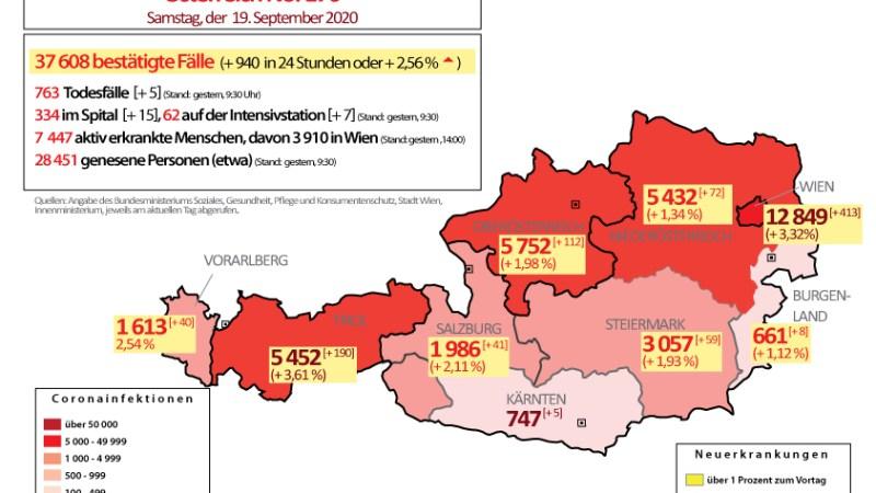19. September 2020 : Über 900 Fälle – Wien und Tirol Spitzenreiter an Neuinfektionen