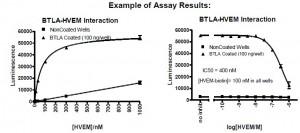 BTLA-HVEM interaction