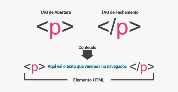 Tag de abertura <p>, tag de fechamento </p>, um conteúdo dentro das tags, exemplificando um elemento HTML.