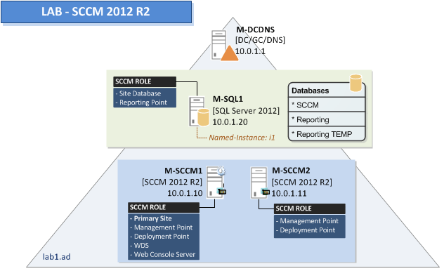 SCCM 2012 R2 Environment Preparation Requirements -