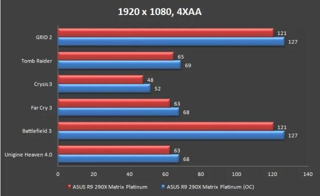 Unboxing & Review: ASUS Radeon R9 290X Matrix Platinum 67