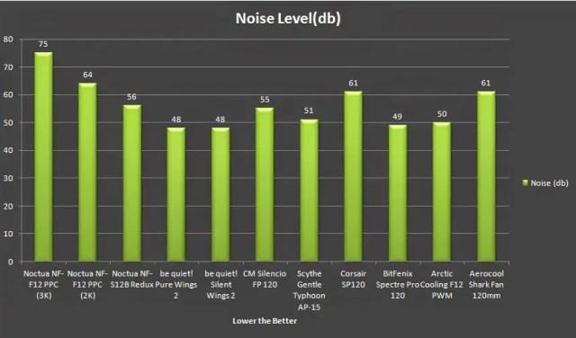 Unboxing & Review: Noctua Redux & IndustrialPPC 74
