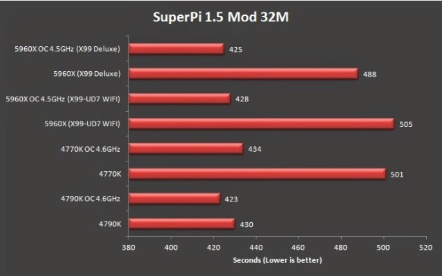 Quick Overview on the Intel Haswell-E i7 5960X 8