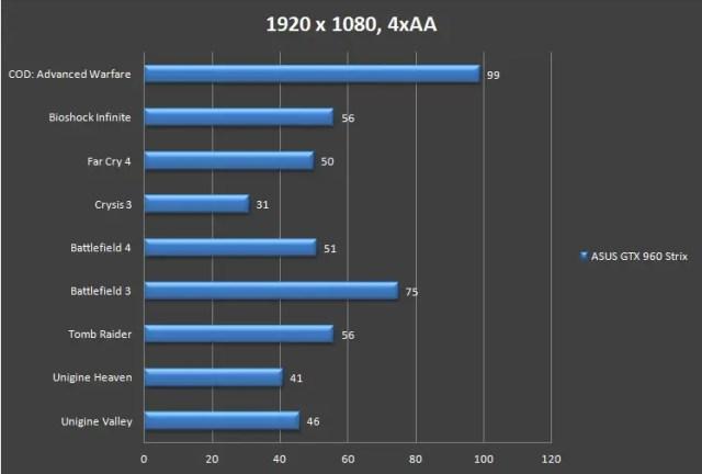 Unboxing & Review: ASUS Strix GTX960 19