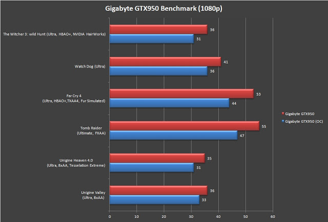 Unboxing & Review: Gigabyte GTX 950 WindForce OC 2GB 14