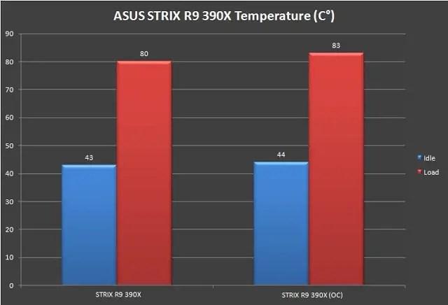 Unboxing & Review: ASUS Strix R9 390X 41