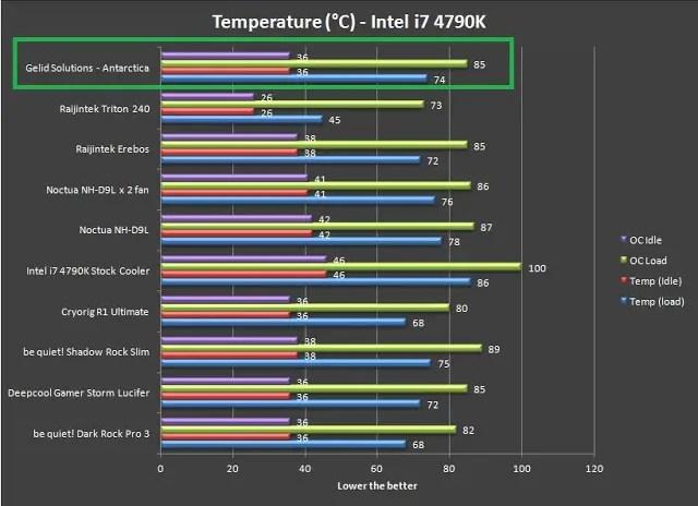 Unboxing & Review: GELID Solutions Antarctica CPU Cooler 76