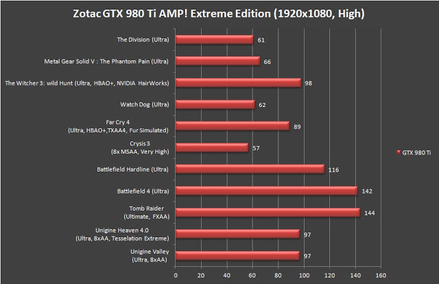 Unboxing & Review: ZOTAC GeForce GTX 980 Ti AMP! Extreme Edition 15