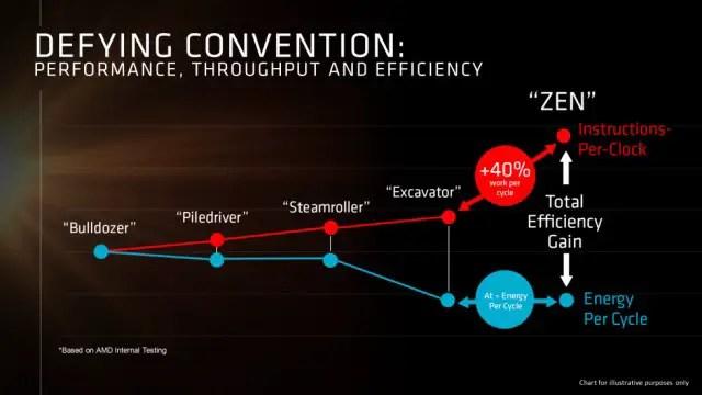 "AMD's Latest ""Zen"" Offers 40% More Performance Over ""Excavator"" 4"