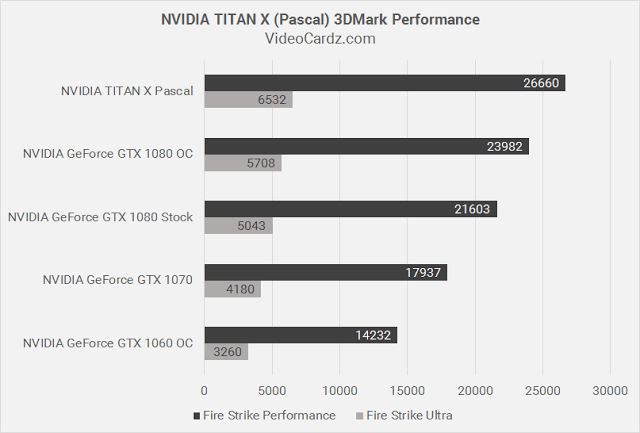 Leaked 3DMark Performance Shows NVIDIA Titan X Pascal Is 29% Faster Than The GTX 1080 6