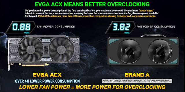 EVGA Announces the GeForce GTX 1050 and GTX 1050 Ti With New ACX 3.0 Cooling Design 12