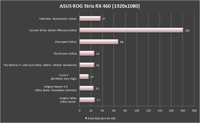 ASUS ROG Strix RX 460 4GB Review 13