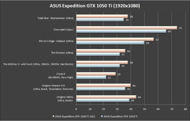 ASUS Expedition GTX 1050 Ti 4G Review 13