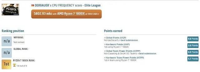 Overclocking Evangelist Der8auer and Elmor Breaks World Record Using AMD Ryzen 7 1800X 10