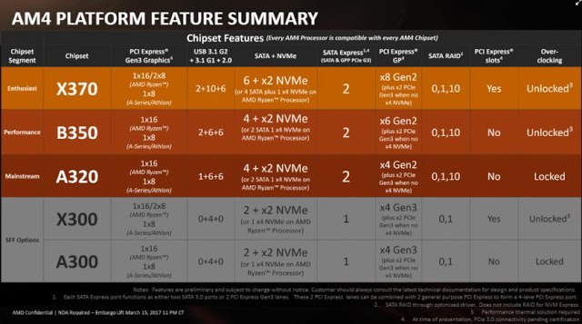 AMD Ryzen 5 CPU To Be Available Worldwide From April 11 Onwards, Price Starts From RM 819 2