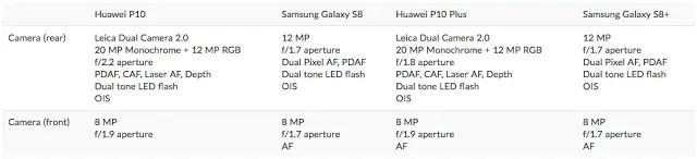 Buy: Huawei P10/P10 Plus VS Samsung Galaxy S8/S8+ 5