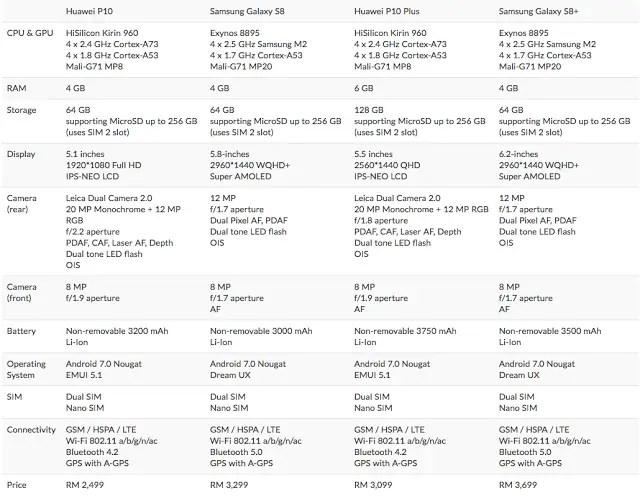 Buy: Huawei P10/P10 Plus VS Samsung Galaxy S8/S8+ 15