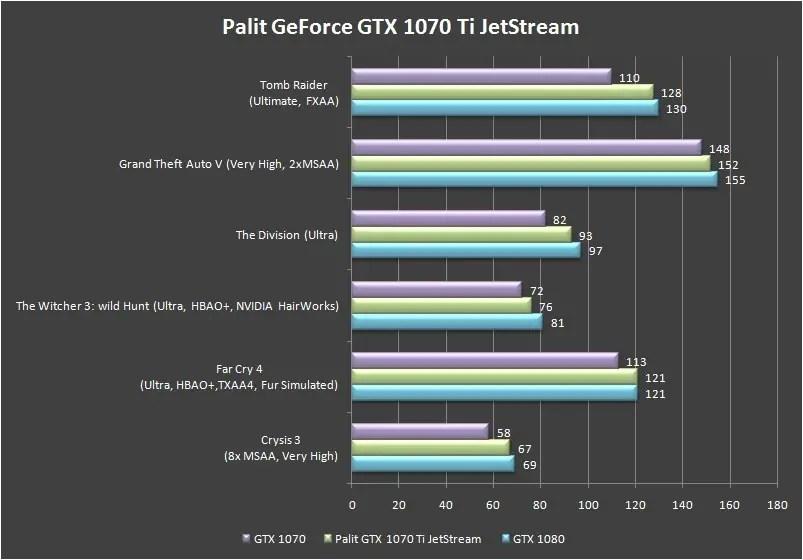 Palit GeForce GTX 1070 Ti Super JetStream benchmark