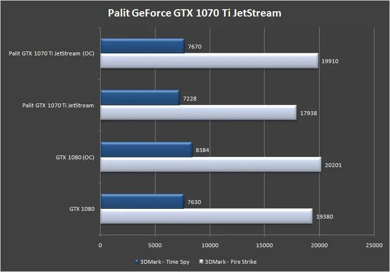 Palit GeForce GTX 1070 Ti Super JetStream benchmark 3