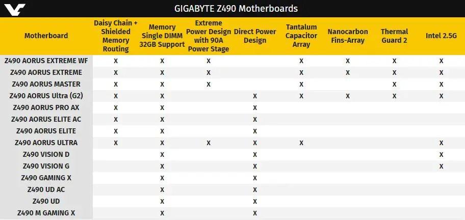 Gigabyte Z490 motherboard leak