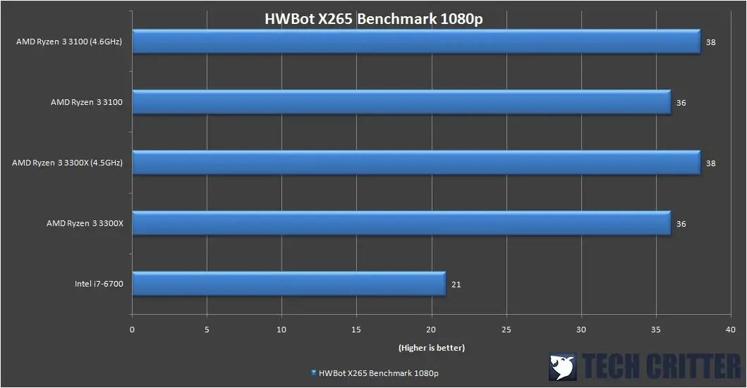 HWBot X256 Benchmark 1080p