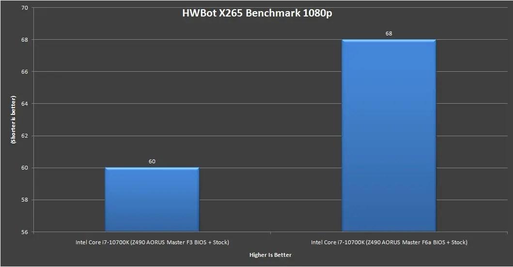 Z490 AORUS Master Intel Core i7 10700K Benchmark 11